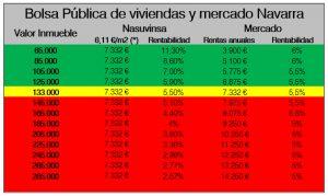 Bolsa de alquiler de Nasuvinsa: es necesario evaluar las políticas públicas